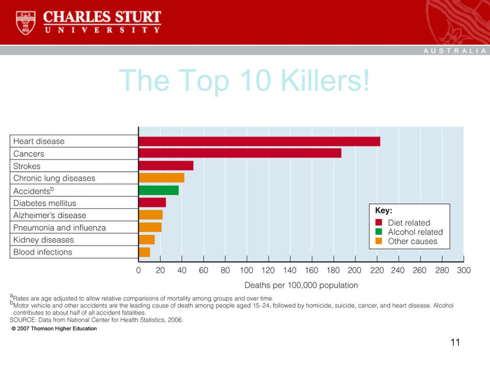 The Top 10 Killers! 11