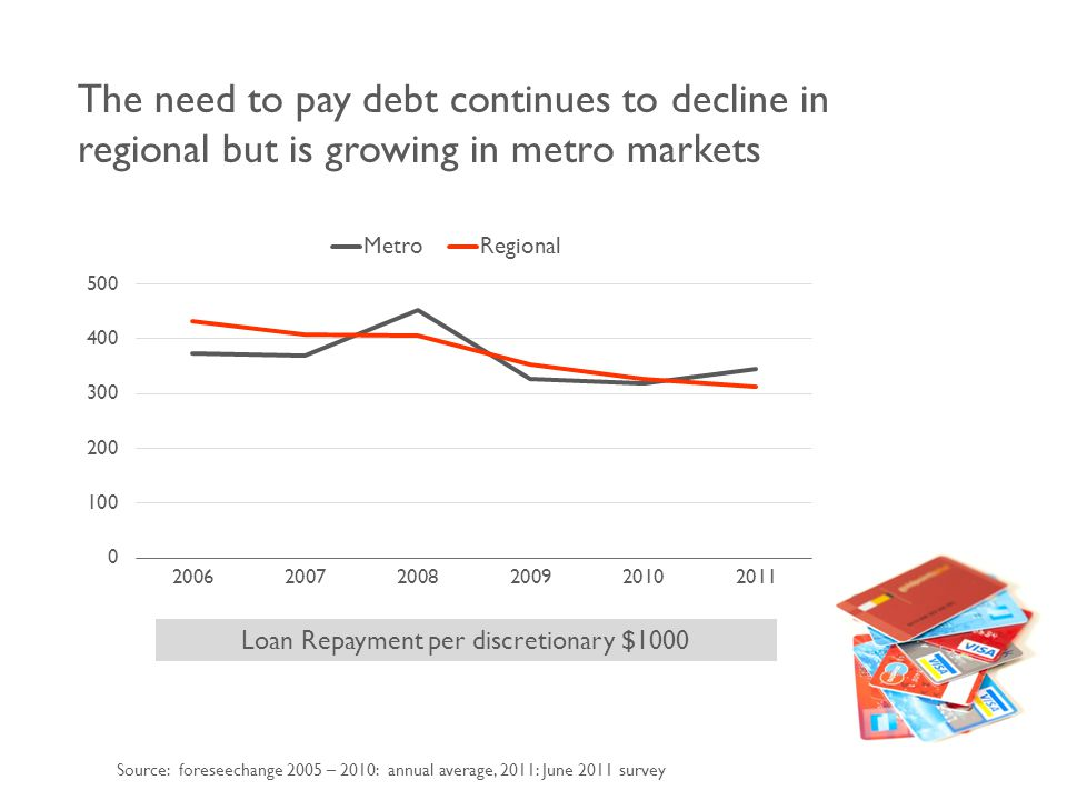 The need to pay debt continues to decline in regional but is growing in metro markets Source: foreseechange 2005 – 2010: annual average, 2011: June 2011 survey Loan Repayment per discretionary $1000
