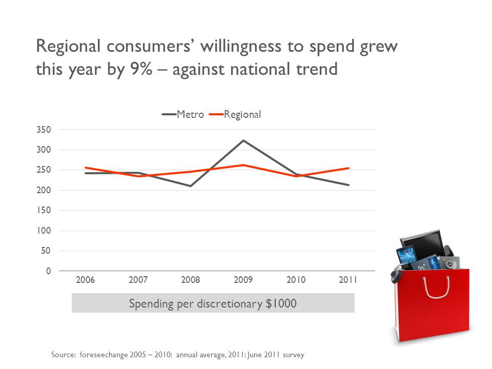 Regional consumers' willingness to spend grew this year by 9% – against national trend Source: foreseechange 2005 – 2010: annual average, 2011: June 2011 survey Spending per discretionary $1000