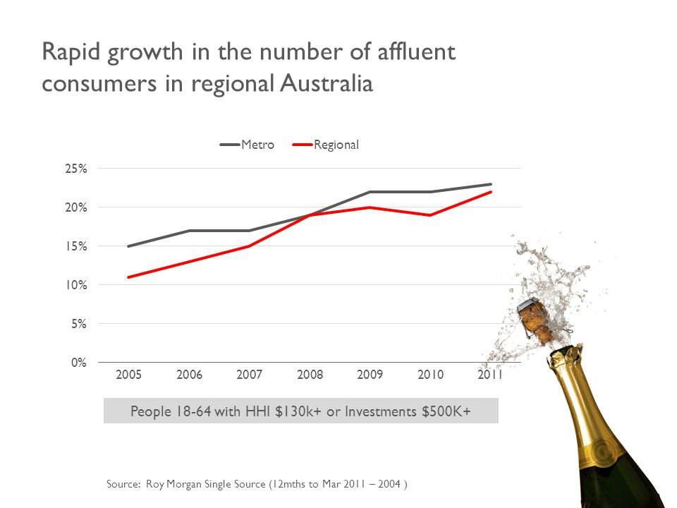 Rapid growth in the number of affluent consumers in regional Australia Source: Roy Morgan Single Source (12mths to Mar 2011 – 2004 ) People 18-64 with HHI $130k+ or Investments $500K+