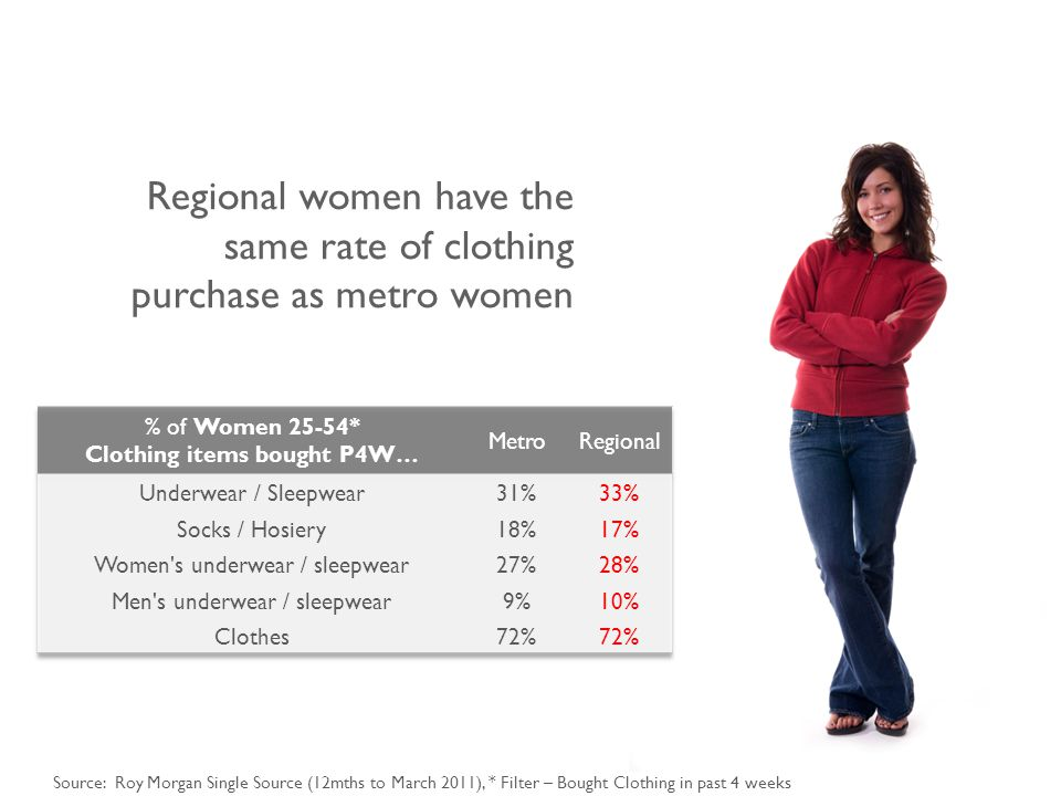 Source: Roy Morgan Single Source (12mths to March 2011), * Filter – Bought Clothing in past 4 weeks Regional women have the same rate of clothing purchase as metro women