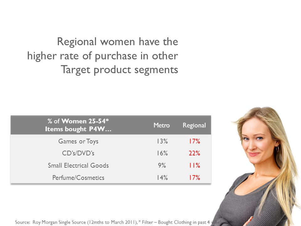 Source: Roy Morgan Single Source (12mths to March 2011), * Filter – Bought Clothing in past 4 weeks Regional women have the higher rate of purchase in other Target product segments