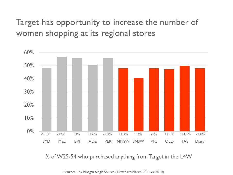Target has opportunity to increase the number of women shopping at its regional stores % of W25-54 who purchased anything from Target in the L4W -4..3%-0.4%+3%+1.6%-3.2%+1.2%+2%-5%+1.3%+14.5%-3.8% Source: Roy Morgan Single Source (12mths to March 2011 vs.