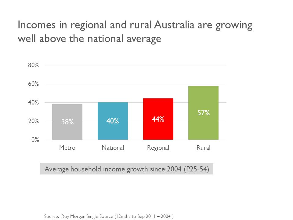 Incomes in regional and rural Australia are growing well above the national average Average household income growth since 2004 (P25-54) Source: Roy Morgan Single Source (12mths to Sep 2011 – 2004 )