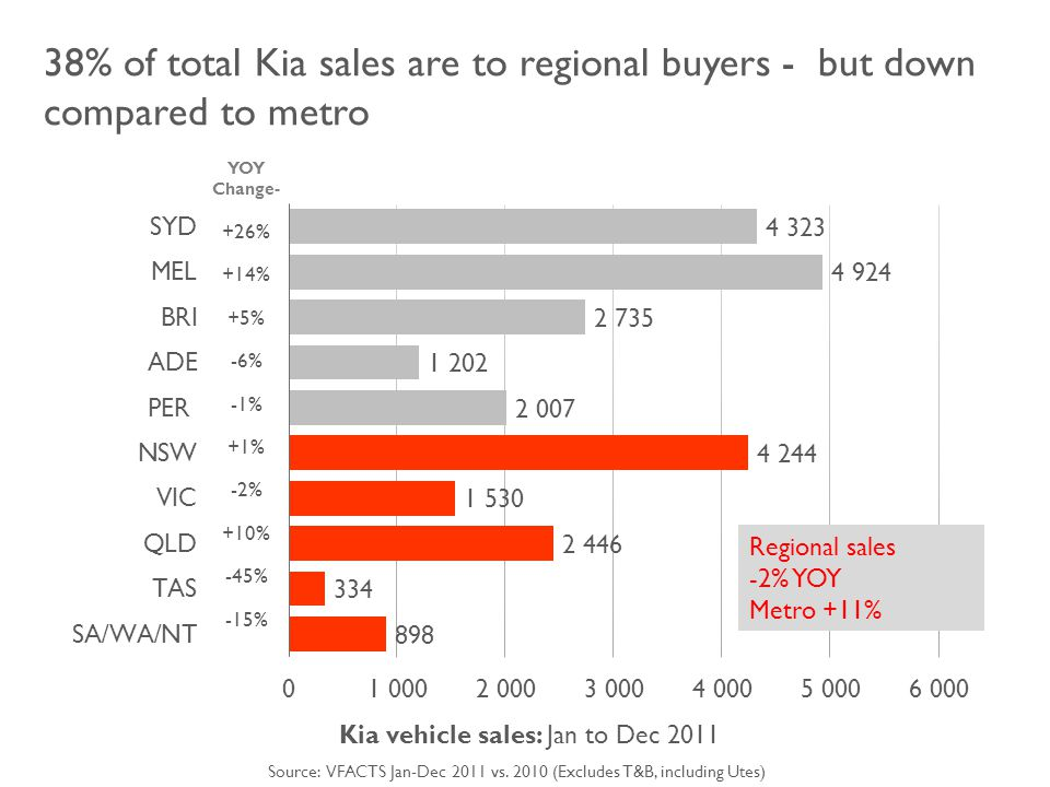 38% of total Kia sales are to regional buyers - but down compared to metro Kia vehicle sales: Jan to Dec 2011 YOY Change- +26% +14% +5% -6% -1% +1% -2% +10% -45% -15% Source: VFACTS Jan-Dec 2011 vs.