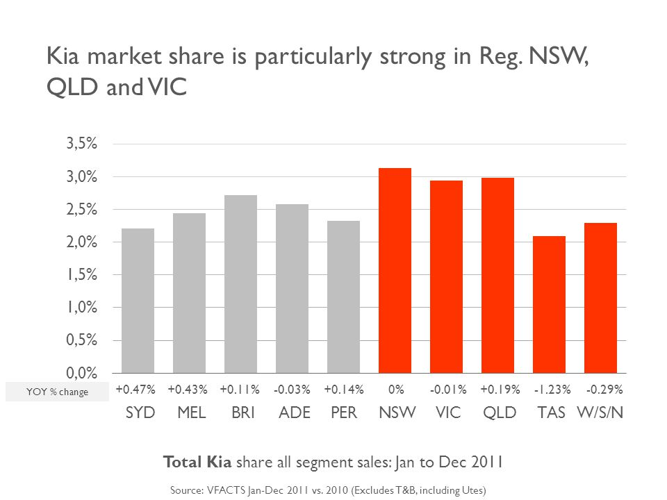 Kia market share is particularly strong in Reg.