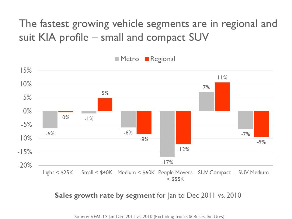 The fastest growing vehicle segments are in regional and suit KIA profile – small and compact SUV Sales growth rate by segment for Jan to Dec 2011 vs.