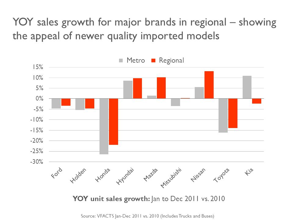 YOY sales growth for major brands in regional – showing the appeal of newer quality imported models YOY unit sales growth: Jan to Dec 2011 vs.