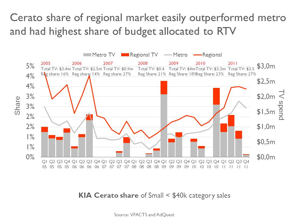 Cerato share of regional market easily outperformed metro and had highest share of budget allocated to RTV KIA Cerato share of Small < $40k category sales Share TV spend Source: VFACTS and AdQuest 2005 Total TV: $3.4m Reg share: 16% 2007 Total TV: $0.9m Reg share: 27% 2006 Total TV: $2.5m Reg share: 14% 2010 Total TV: $3.3m Reg Share: 23% 2011 Total TV: $3.5 Reg Share: 27%