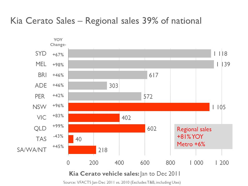 Kia Cerato Sales – Regional sales 39% of national Kia Cerato vehicle sales: Jan to Dec 2011 YOY Change- +67% +98% +46% +42% +96% +83% +99% -43% +45% Regional sales +81% YOY Metro +6% Source: VFACTS Jan-Dec 2011 vs.