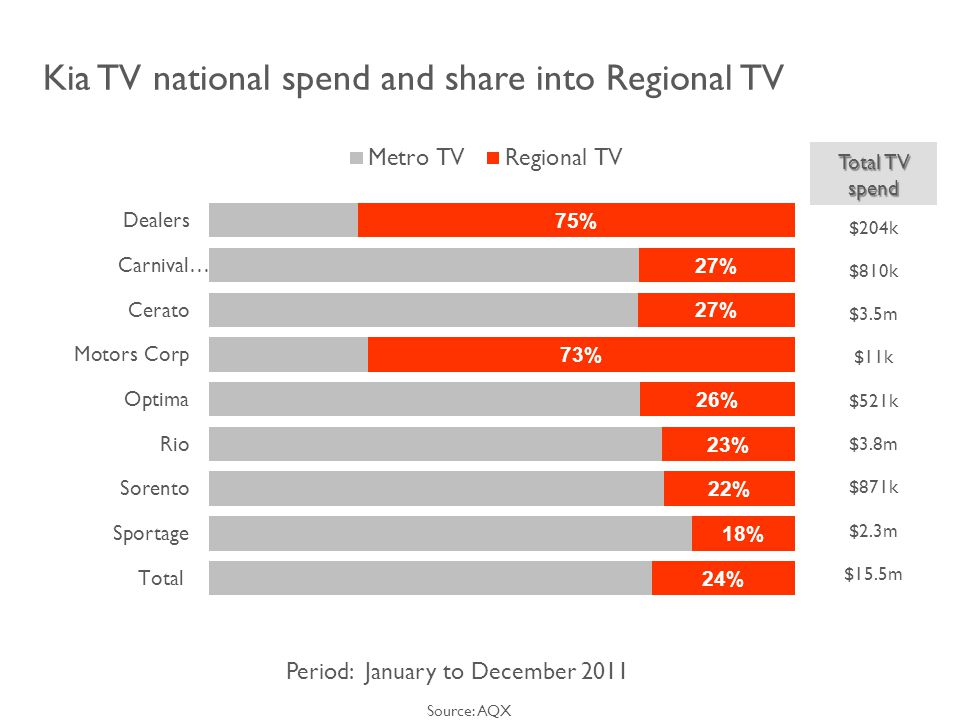 Kia TV national spend and share into Regional TV Source: AQX Period: January to December 2011 Total TV spend $204k $810k $3.5m $11k $521k $3.8m $871k $2.3m $15.5m