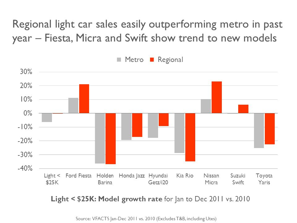 Regional light car sales easily outperforming metro in past year – Fiesta, Micra and Swift show trend to new models Light < $25K: Model growth rate for Jan to Dec 2011 vs.