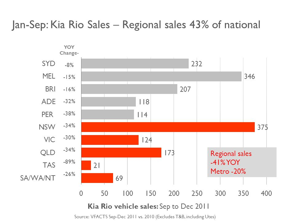 Jan-Sep: Kia Rio Sales – Regional sales 43% of national Kia Rio vehicle sales: Sep to Dec 2011 YOY Change- -8% -15% -16% -32% -38% -34% -30% -34% -89% -26% Regional sales -41% YOY Metro -20% Source: VFACTS Sep-Dec 2011 vs.