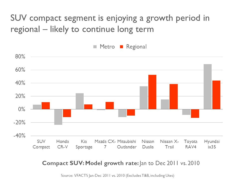 SUV compact segment is enjoying a growth period in regional – likely to continue long term Compact SUV: Model growth rate: Jan to Dec 2011 vs.