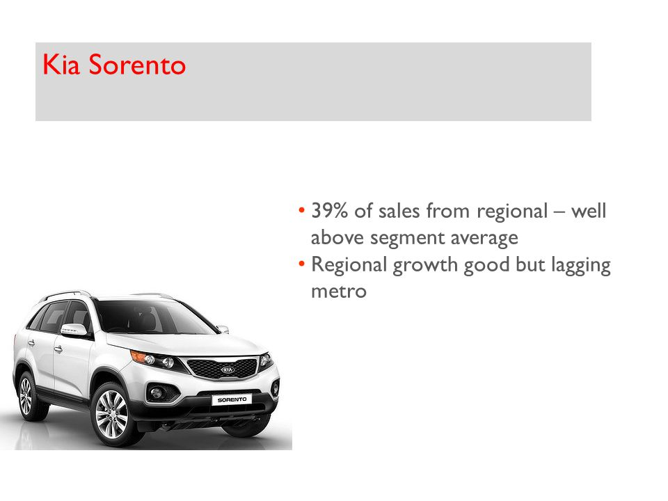 Kia Sorento 39% of sales from regional – well above segment average Regional growth good but lagging metro