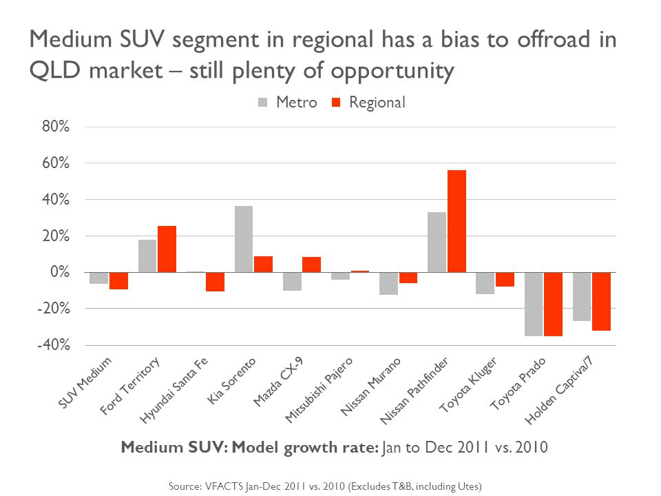 Medium SUV segment in regional has a bias to offroad in QLD market – still plenty of opportunity Medium SUV: Model growth rate: Jan to Dec 2011 vs.