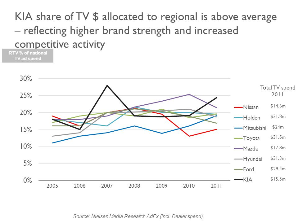 KIA share of TV $ allocated to regional is above average – reflecting higher brand strength and increased competitive activity Source: Nielsen Media Research AdEx (incl.