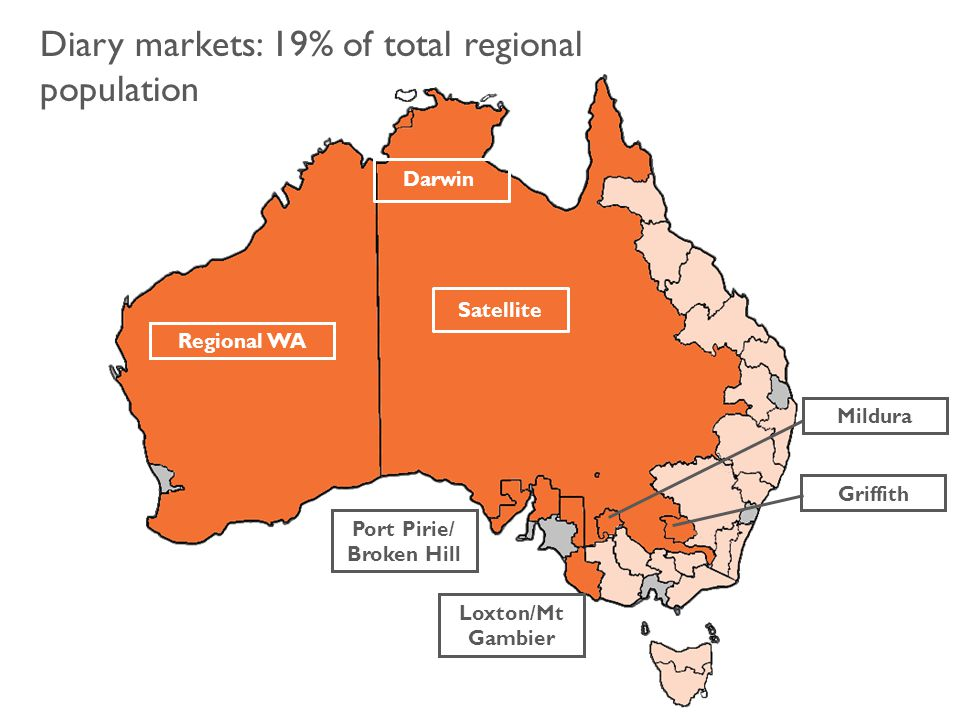 Diary markets: 19% of total regional population Regional WA Port Pirie/ Broken Hill Satellite Griffith Mildura Darwin Loxton/Mt Gambier
