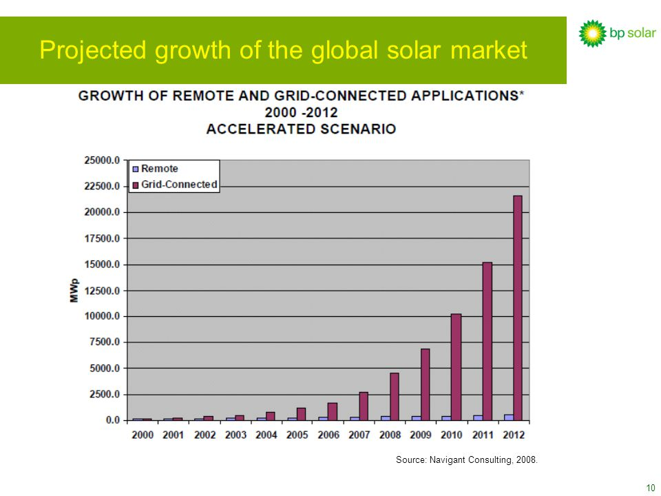 10 Projected growth of the global solar market Source: Navigant Consulting, 2008.