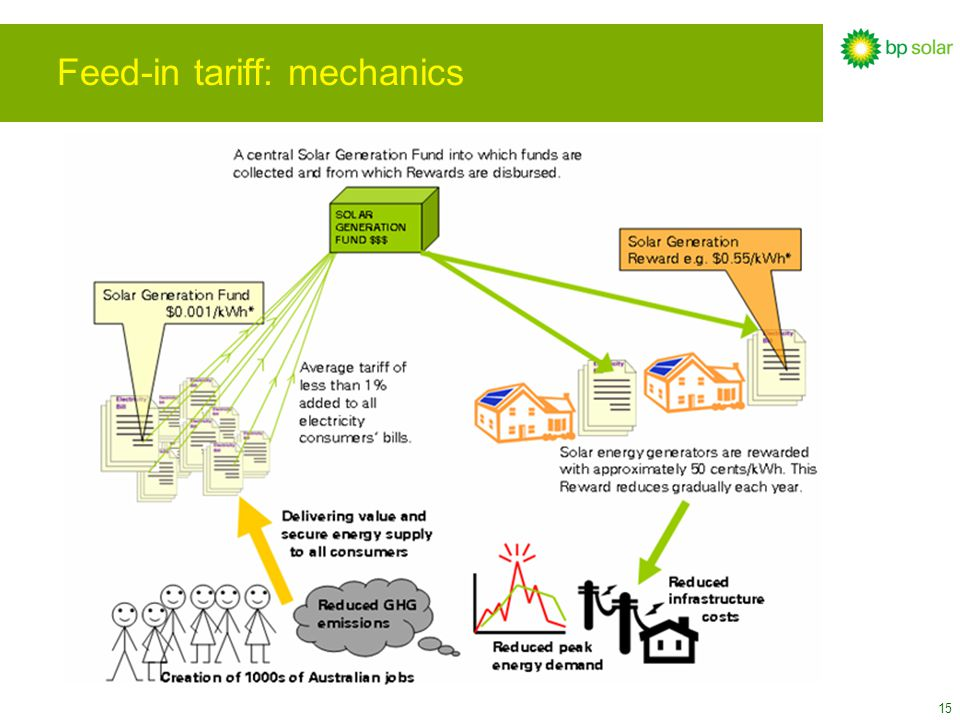15 Feed-in tariff: mechanics