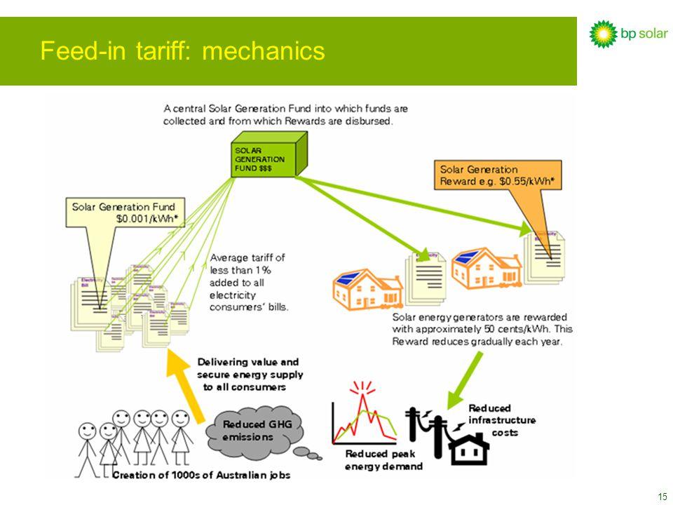 15 Feed-in tariff: mechanics