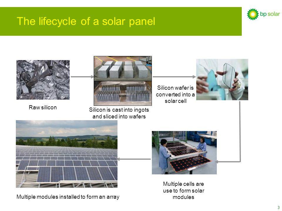 3 The lifecycle of a solar panel Raw silicon Silicon wafer is converted into a solar cell Multiple cells are use to form solar modules Multiple module