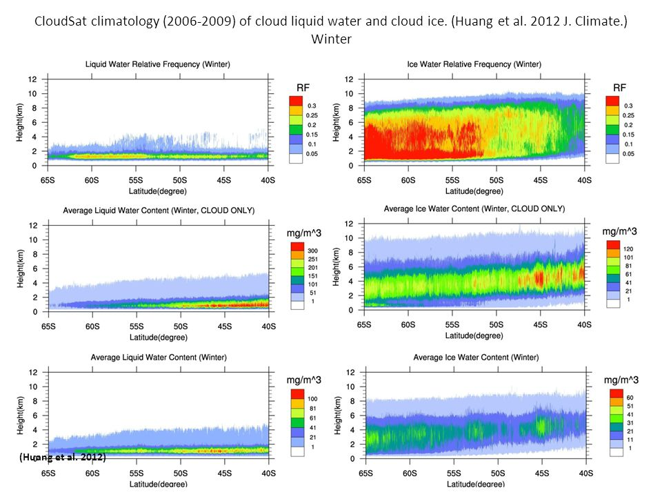 (Huang et al. 2012) CloudSat climatology (2006-2009) of cloud liquid water and cloud ice.