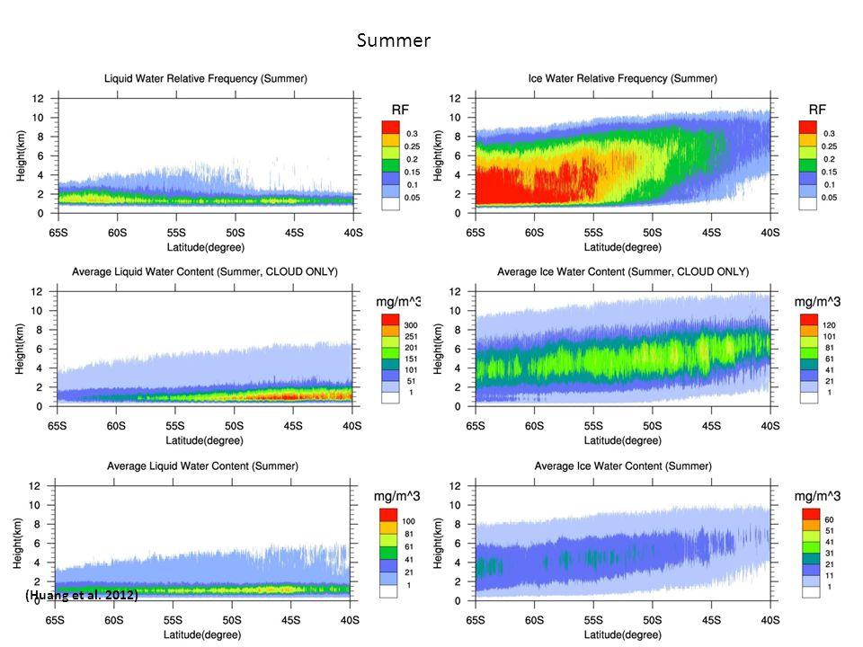 (Huang et al. 2012) Summer
