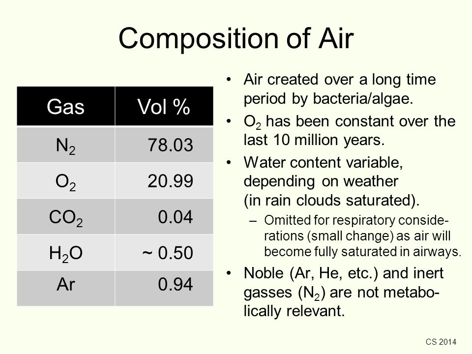 CS 2014 Composition of Air GasVol % N2N2 78.03 O2O2 20.99 CO 2 0.04 H2OH2O~ 0.50 Ar 0.94 Air created over a long time period by bacteria/algae. O 2 ha
