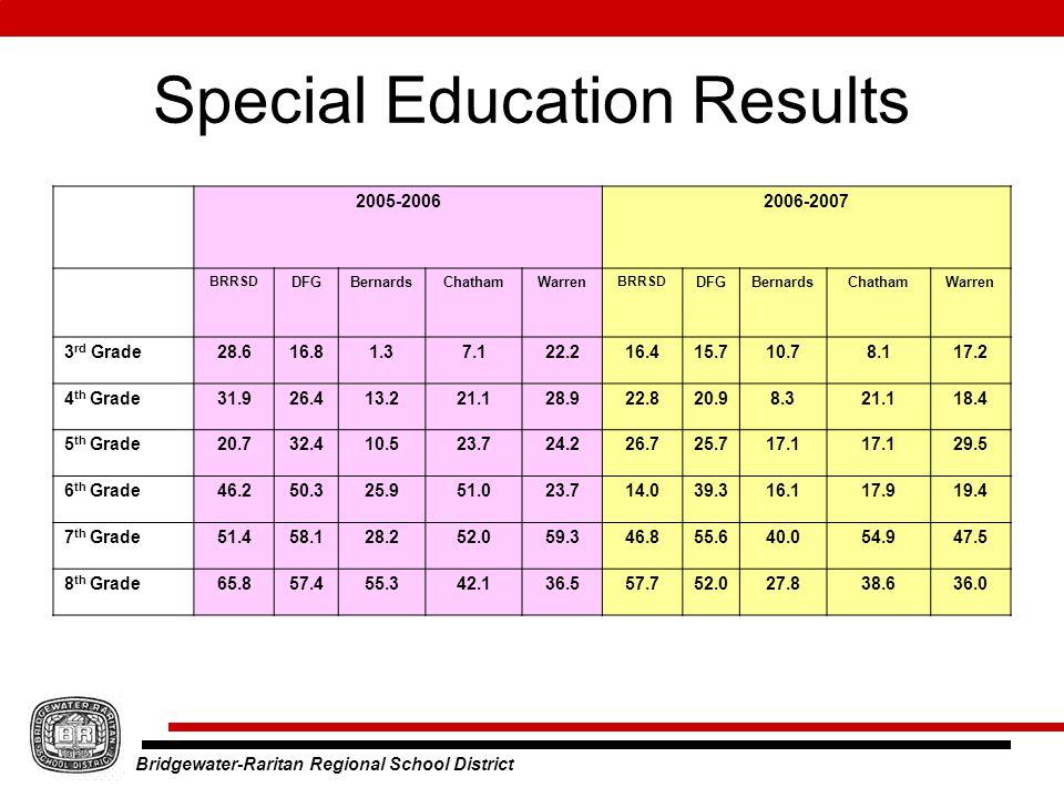 Bridgewater-Raritan Regional School District Special Education Results 2005-20062006-2007 BRRSD DFGBernardsChathamWarren BRRSD DFGBernardsChathamWarren 3 rd Grade28.616.81.37.122.216.415.710.78.117.2 4 th Grade31.926.413.221.128.922.820.98.321.118.4 5 th Grade20.732.410.523.724.226.725.717.1 29.5 6 th Grade46.250.325.951.023.714.039.316.117.919.4 7 th Grade51.458.128.252.059.346.855.640.054.947.5 8 th Grade65.857.455.342.136.557.752.027.838.636.0