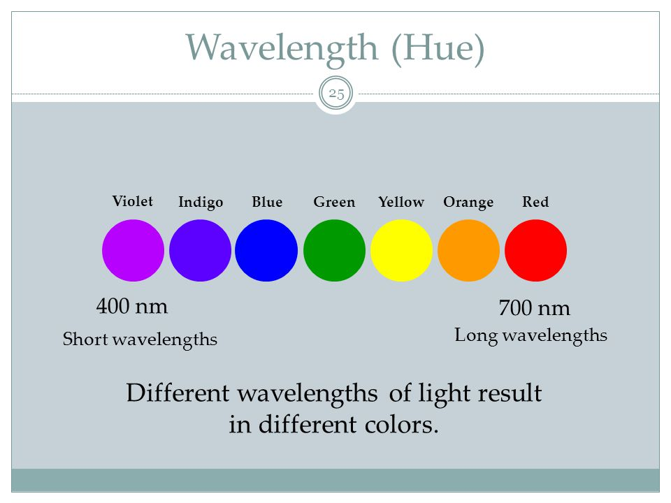 Intensity (Brightness) 26 Intensity Amount of energy in a wave determined by the amplitude.
