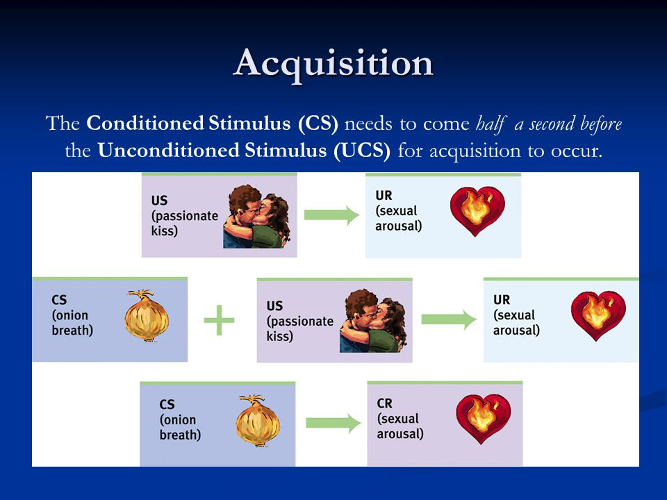 Acquisition The Conditioned Stimulus (CS) needs to come half a second before the Unconditioned Stimulus (UCS) for acquisition to occur.