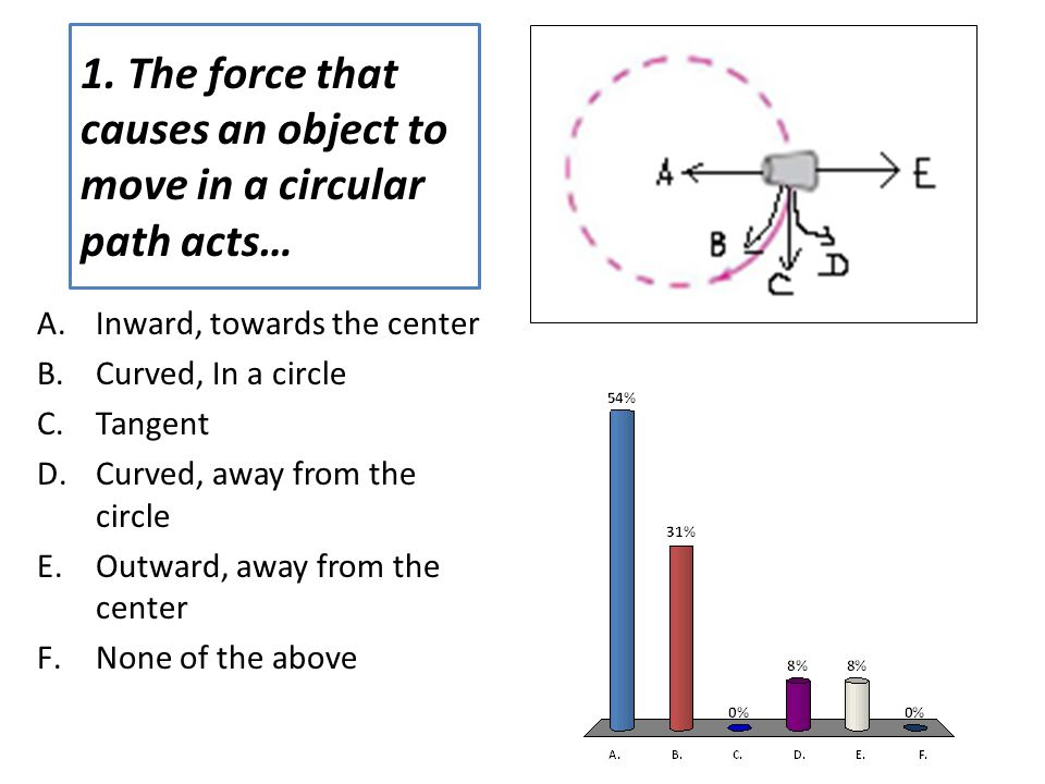 1. The force that causes an object to move in a circular path acts… A.Inward, towards the center B.Curved, In a circle C.Tangent D.Curved, away from t