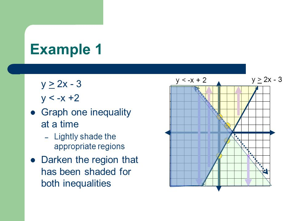 Example 2 y < -x +1 y < |x +1| Graph one inequality at a time – Lightly shade the appropriate regions Darken the region that has been shaded for both inequalities y < -x +1 y < |x + 1|
