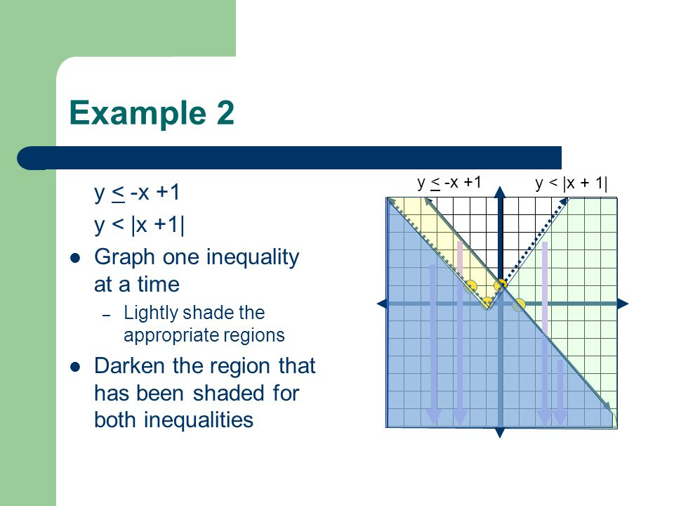 Example 2 y < -x +1 y < |x +1| Graph one inequality at a time – Lightly shade the appropriate regions Darken the region that has been shaded for both