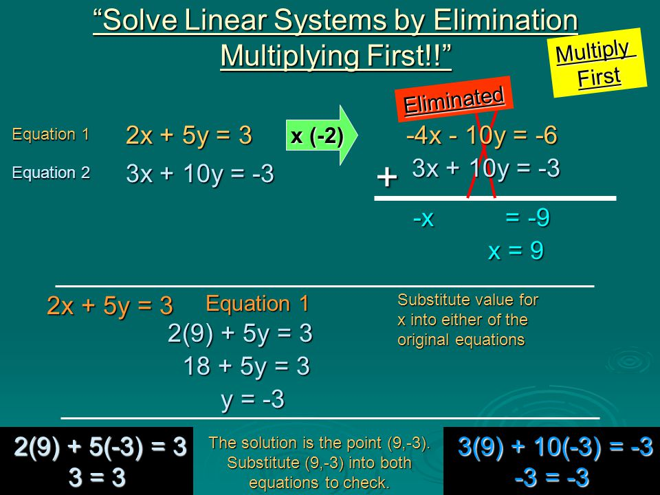 Equation 1 Equation 1 -3x + 2y = -9 -3x + 2y = -9 Equation 2 Equation 2 4x + 5y = 35 4x + 5y = 35 Solve Linear Systems by Elimination Multiplying First!! Equation 1 Equation 1 4x + 5y = 35 4x + 5y = 35 Substitute value for x into either of the original equations 4(5) + 5y = 35 4(5) + 5y = 35 20 + 5y = 35 20 + 5y = 35 The solution is the point (5,3).