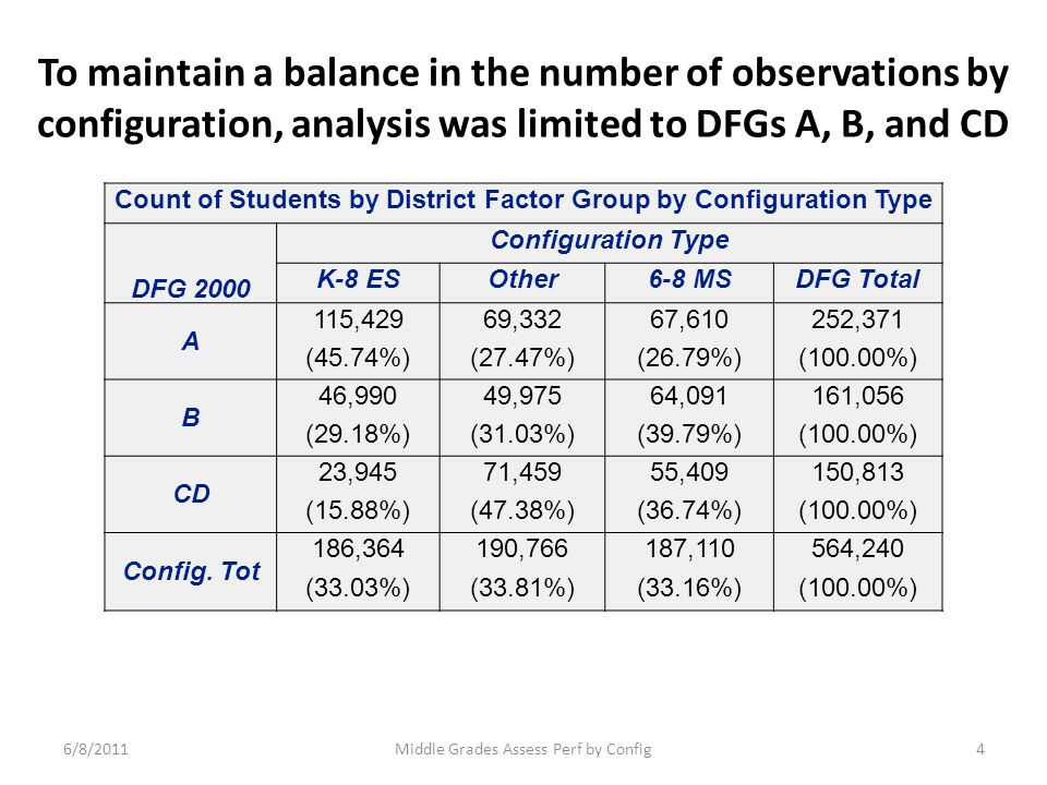 To maintain a balance in the number of observations by configuration, analysis was limited to DFGs A, B, and CD Count of Students by District Factor G