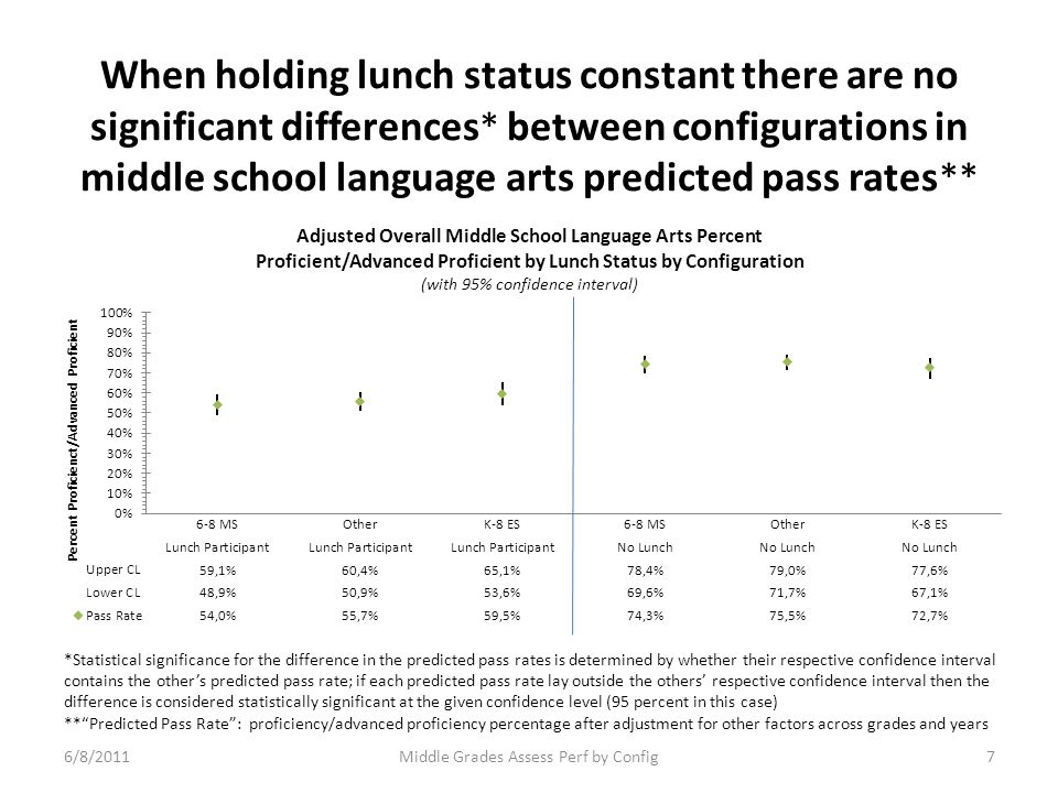 When holding lunch status constant there are no significant differences * between configurations in middle school language arts predicted pass rates ** *Statistical significance for the difference in the predicted pass rates is determined by whether their respective confidence interval contains the other's predicted pass rate; if each predicted pass rate lay outside the others' respective confidence interval then the difference is considered statistically significant at the given confidence level (95 percent in this case) ** Predicted Pass Rate : proficiency/advanced proficiency percentage after adjustment for other factors across grades and years 76/8/2011Middle Grades Assess Perf by Config