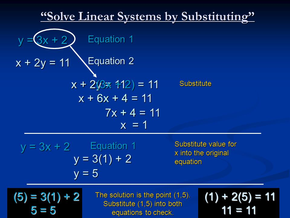 Equation 1 Equation 1 x + 2y = 11 x + 2y = 11 Equation 2 Equation 2 y = 3x + 2 y = 3x + 2 Solve Linear Systems by Substituting x + 2y = 11 x + 2y = 11 x + 2(3x + 2) = 11 x + 2(3x + 2) = 11 Substitute x + 6x + 4 = 11 x + 6x + 4 = 11 7x + 4 = 11 7x + 4 = 11 x = 1 x = 1 Equation 1 Equation 1 y = 3x + 2 y = 3x + 2 Substitute value for x into the original equation y = 3(1) + 2 y = 3(1) + 2 y = 5 y = 5 The solution is the point (1,5).