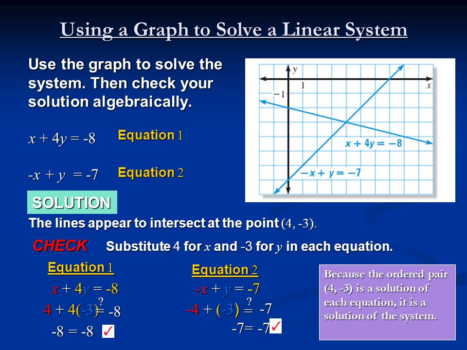 SOLUTION Use the graph to solve the system. Then check your solution algebraically. x + 4y = -8 Equation 1 -x + y = -7 Equation 2 The lines appear to