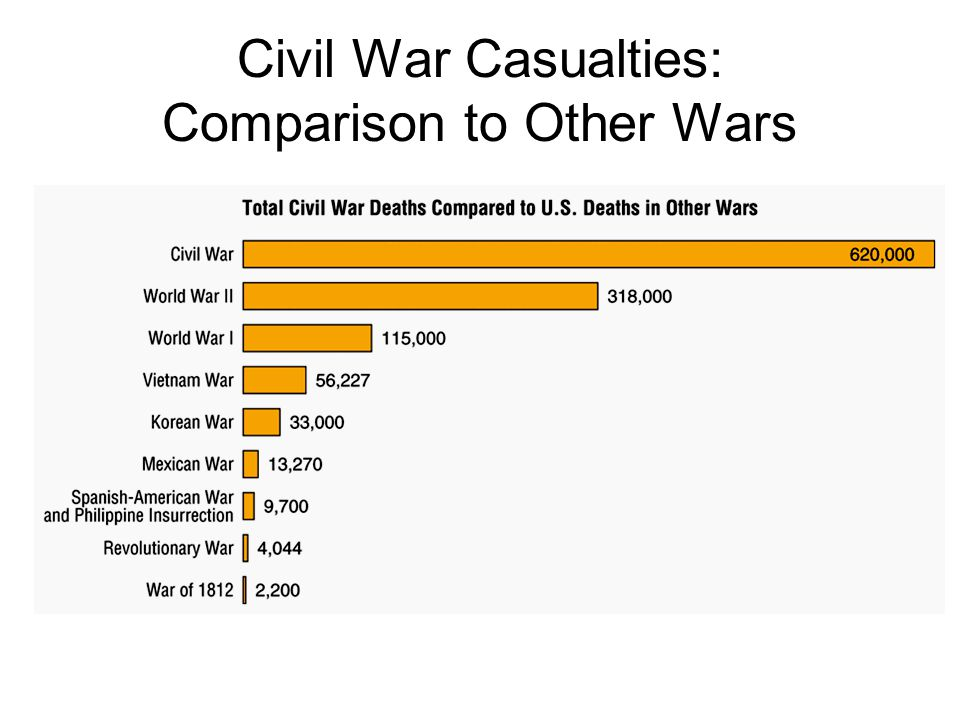 Civil War Casualties: Comparison to Other Wars