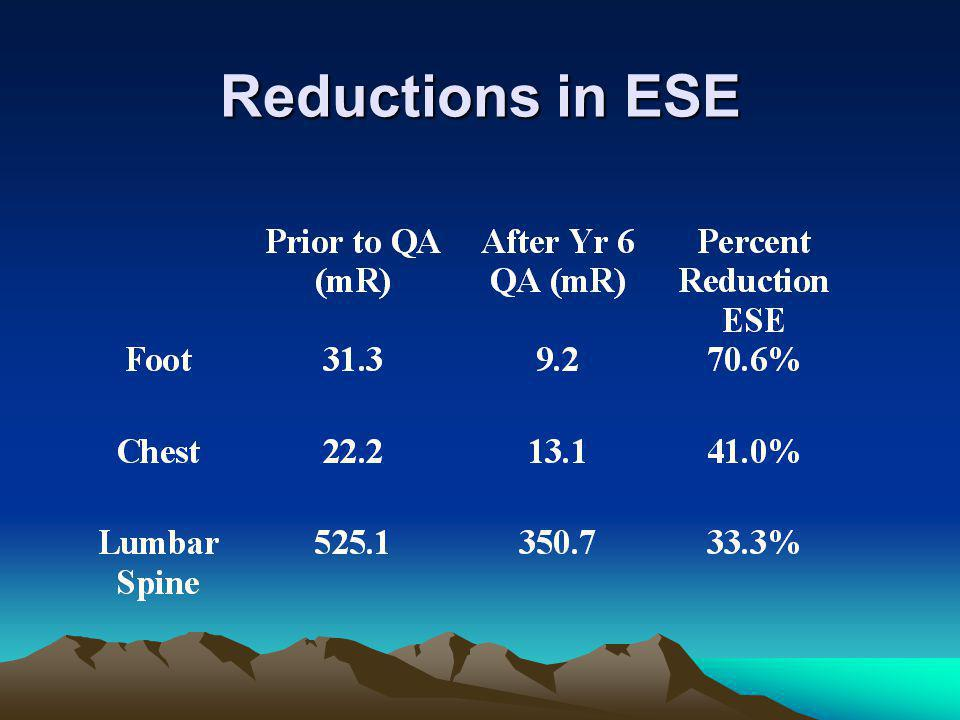 Reductions in ESE