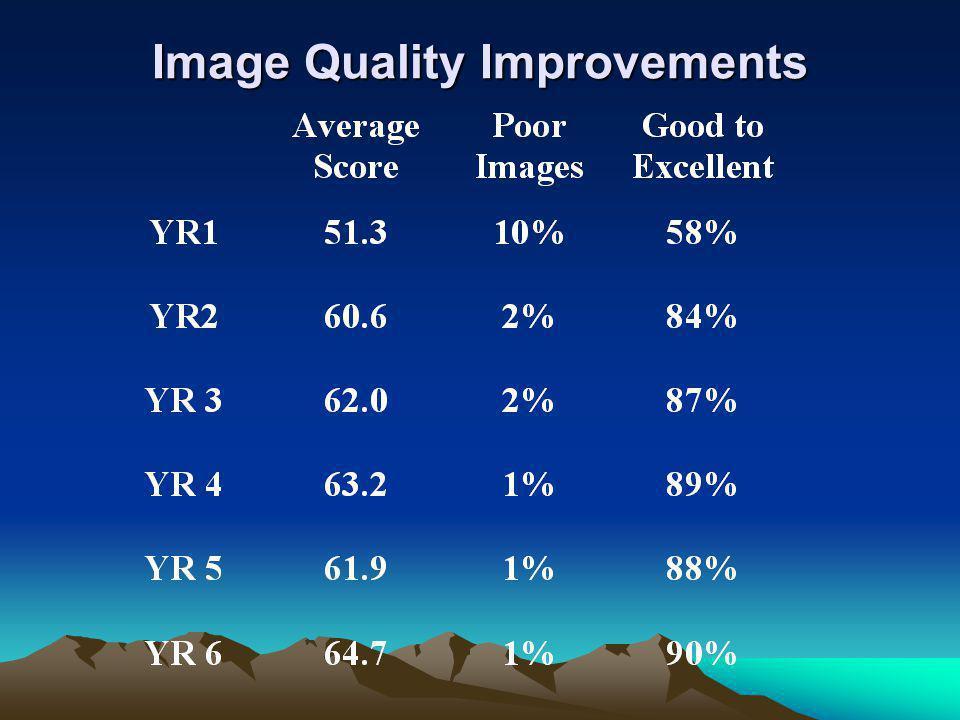 Image Quality Improvements