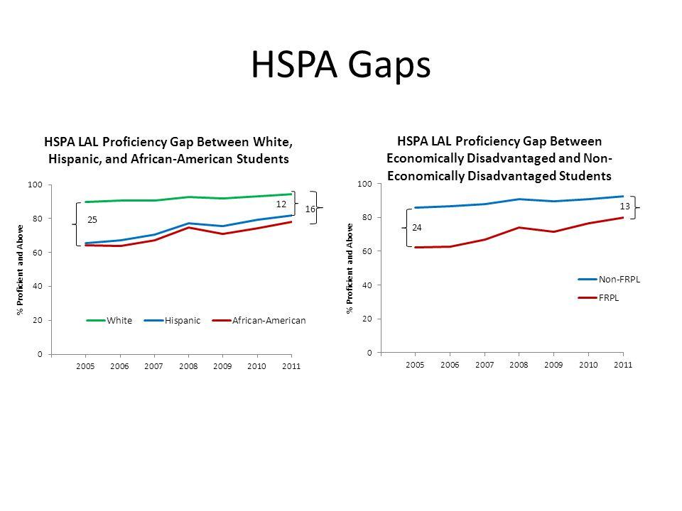 HSPA Gaps