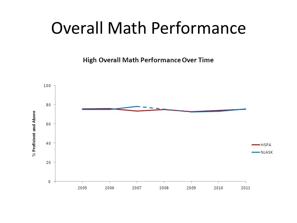 Overall Math Performance