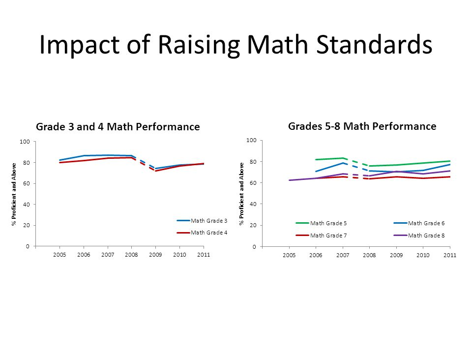 Impact of Raising Math Standards