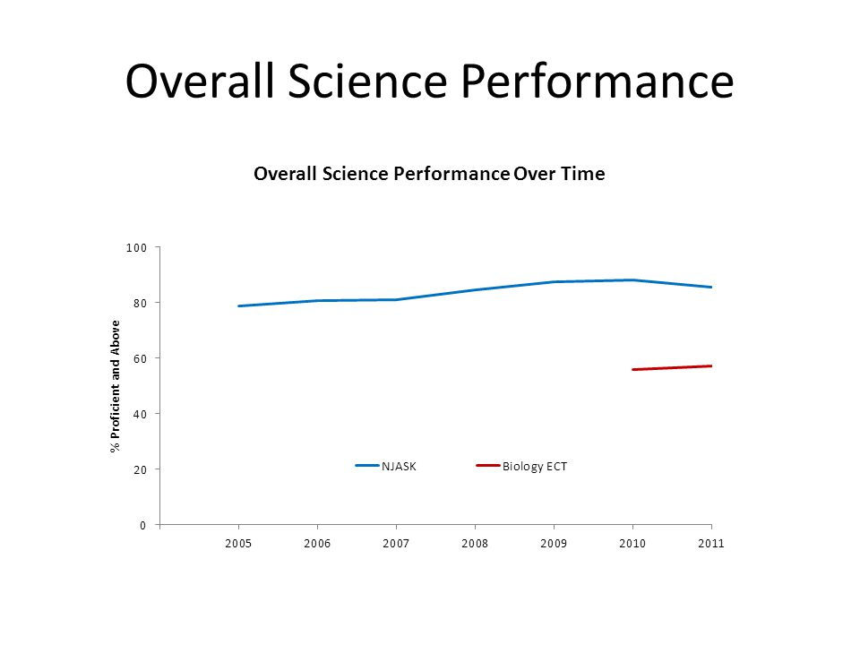Overall Science Performance