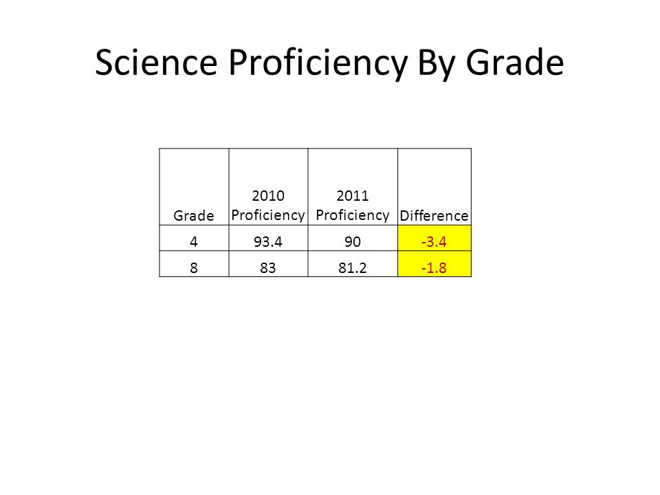 Science Proficiency By Grade Grade 2010 Proficiency 2011 ProficiencyDifference 493.490-3.4 88381.2-1.8