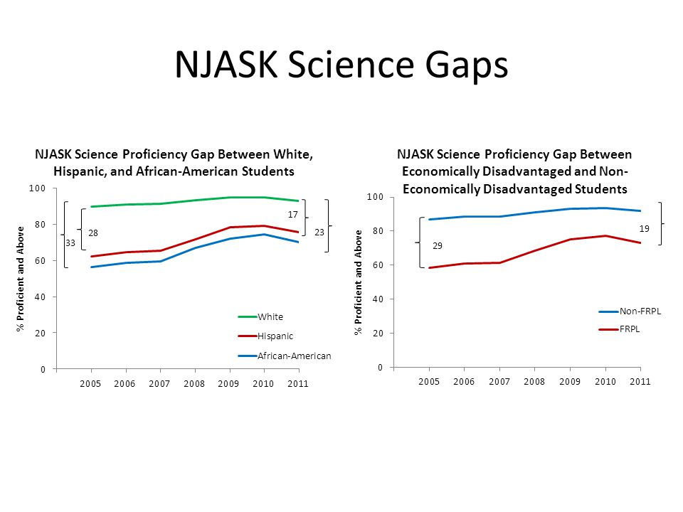 NJASK Science Gaps