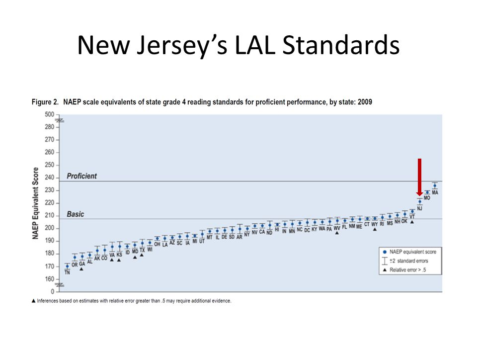 New Jersey's LAL Standards